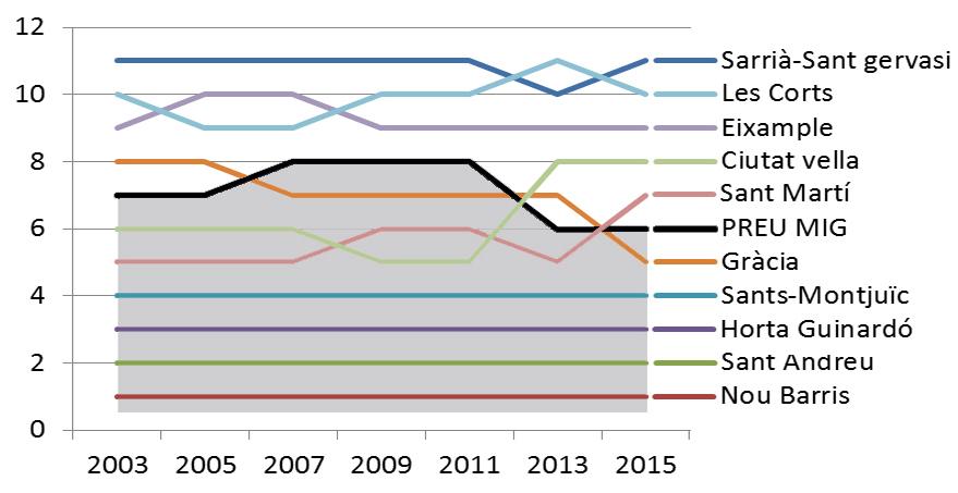 Ranking barris-2015_-_